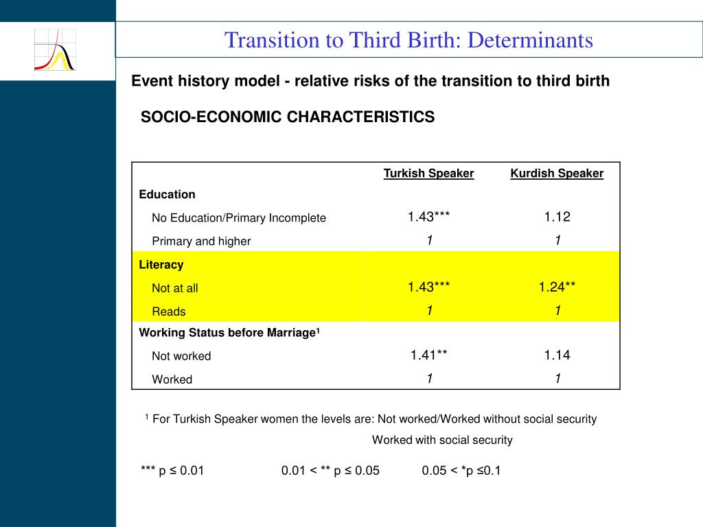 Transition to Third Birth: Determinants