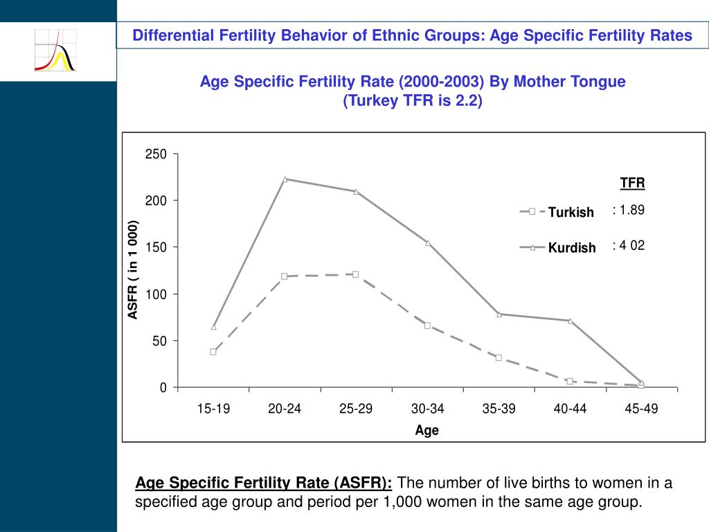 Differential Fertility Behavior of Ethnic Groups: Age Specific Fertility Rates