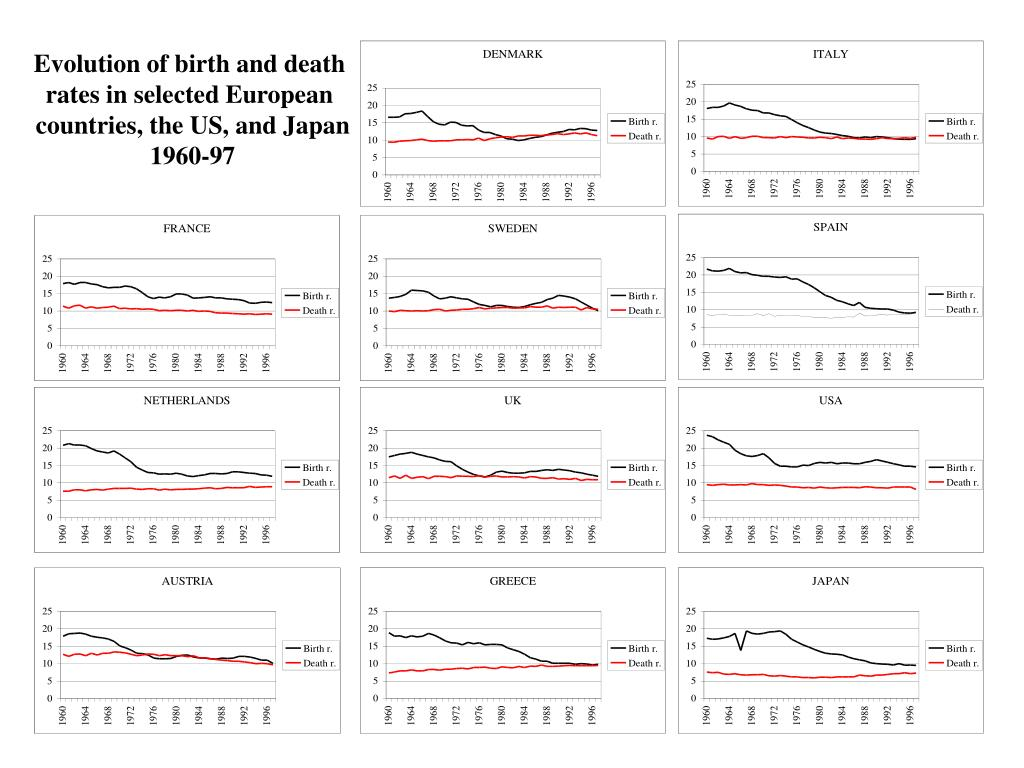 Evolution of birth and death