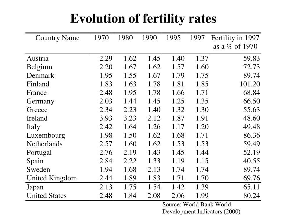 Evolution of fertility rates