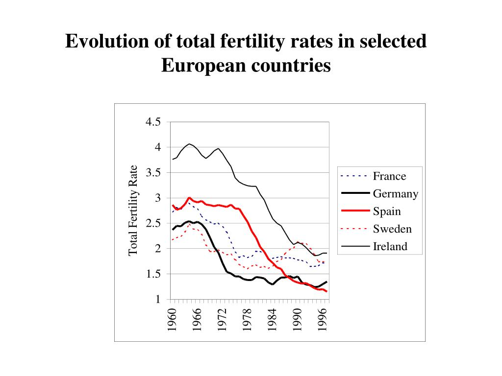 Evolution of total fertility rates in selected European countries
