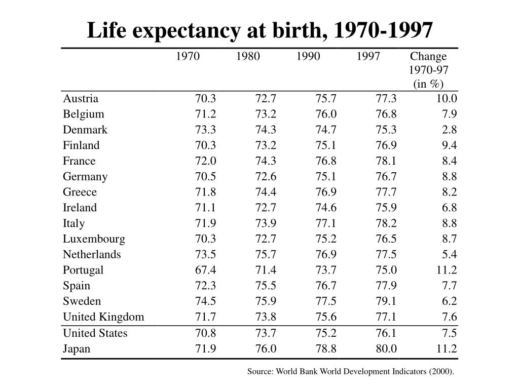 Life expectancy at birth, 1970-1997