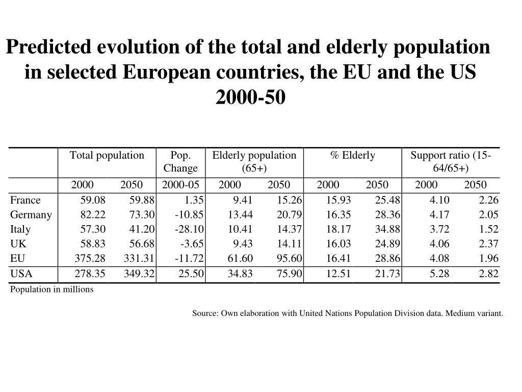 Predicted evolution of the total and elderly population