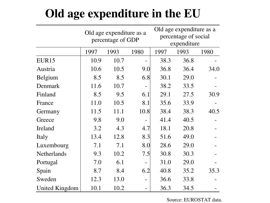 Old age expenditure in the EU