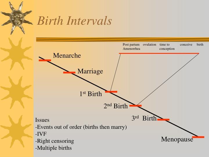 Birth intervals