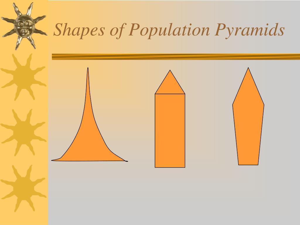 Shapes of Population Pyramids