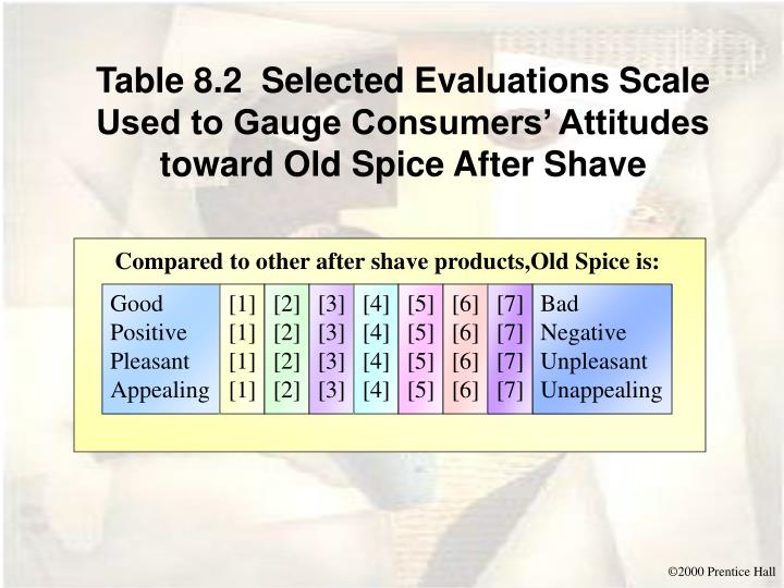 Table 8.2  Selected Evaluations Scale Used to Gauge Consumers' Attitudes toward Old Spice After Shave