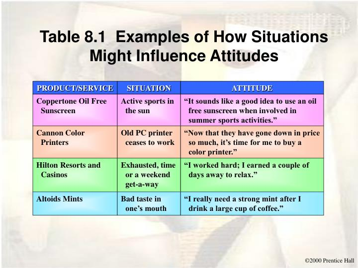 Table 8.1  Examples of How Situations Might Influence Attitudes
