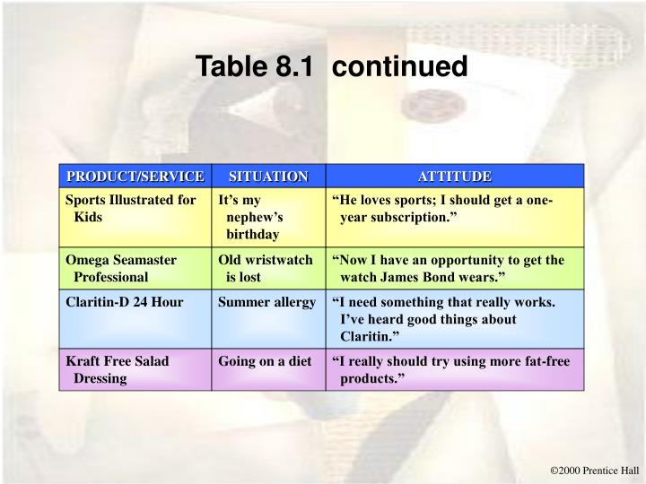 Table 8.1  continued