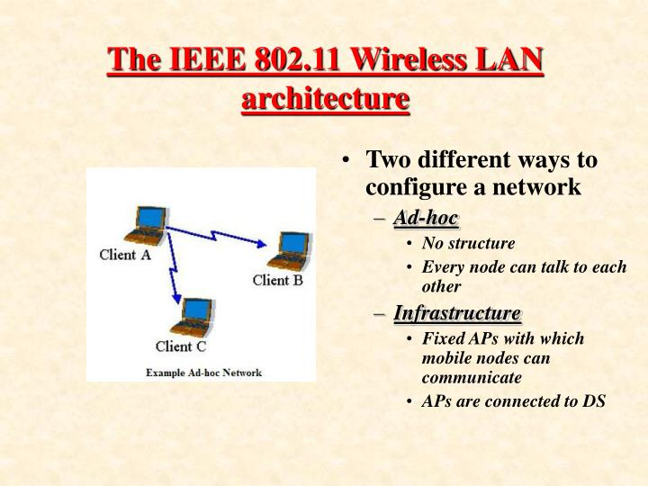 The IEEE 802.11 Wireless LAN architecture