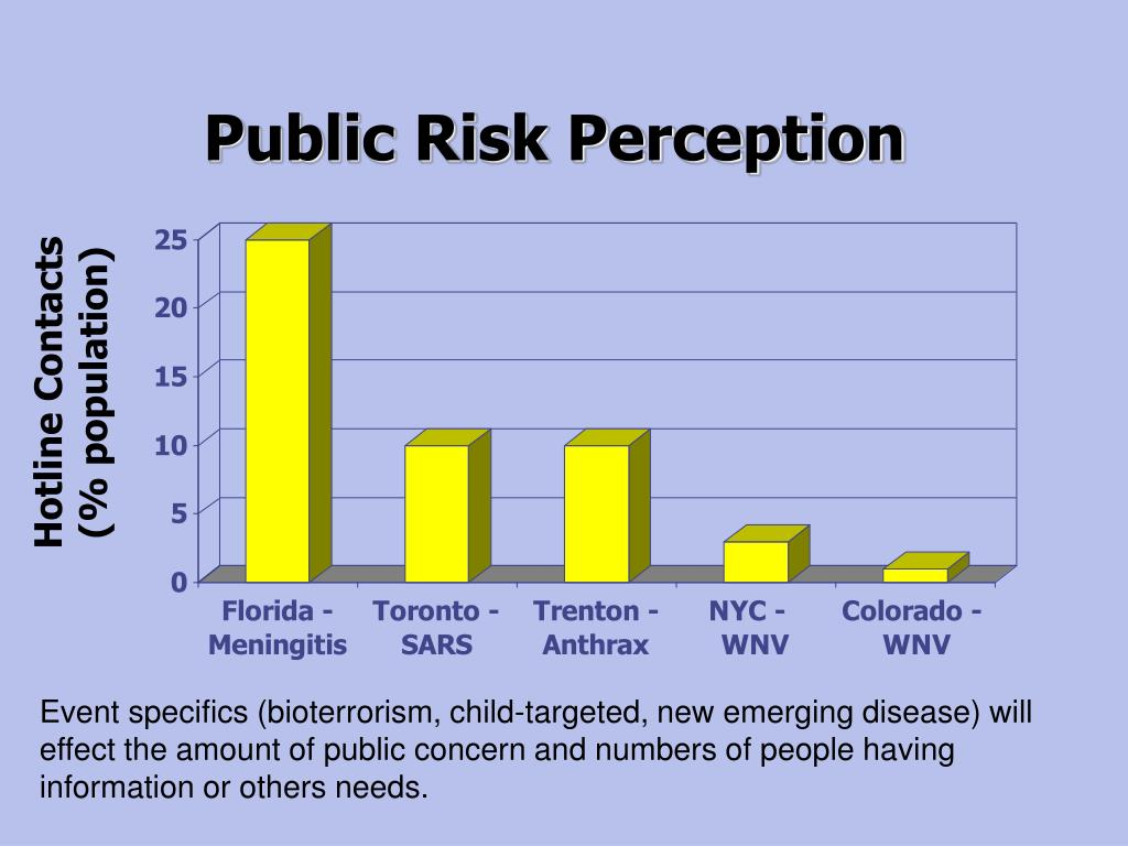 Public Risk Perception