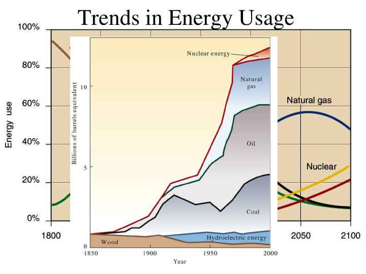 Trends in Energy Usage