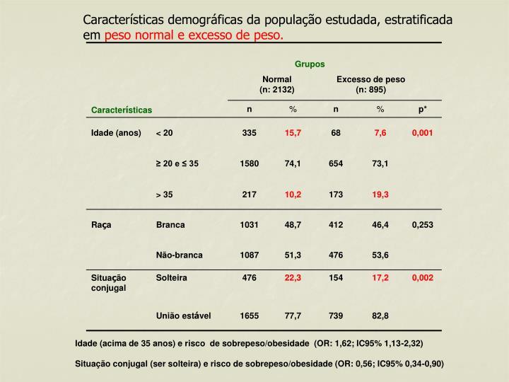 Características demográficas da população estudada, estratificada em