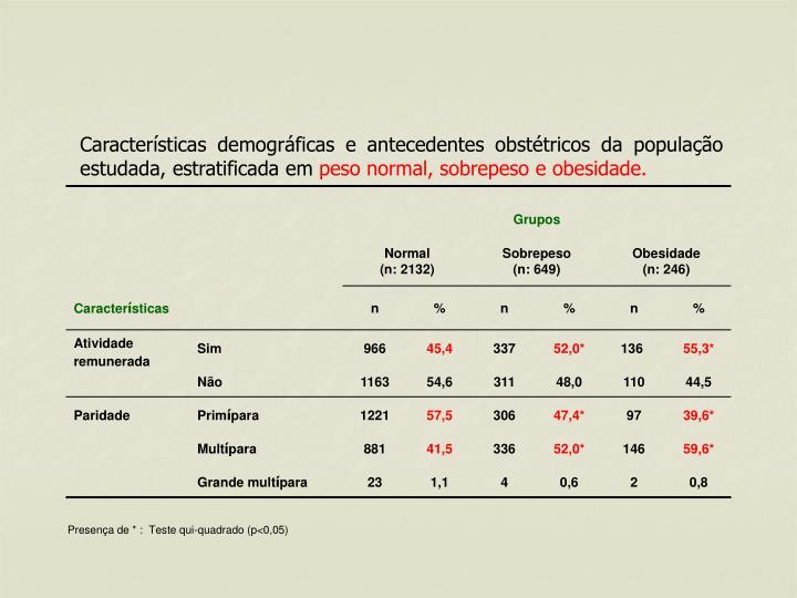 Características demográficas e antecedentes obstétricos da população estudada, estratificada em