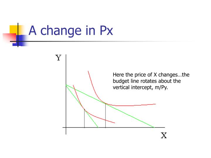 A change in Px