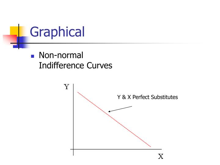 Graphical