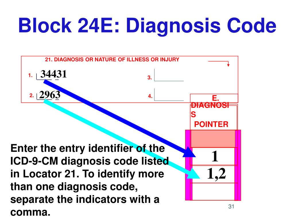 Block 24E: Diagnosis Code