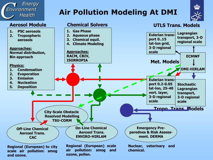 Air pollution modeling at dmi