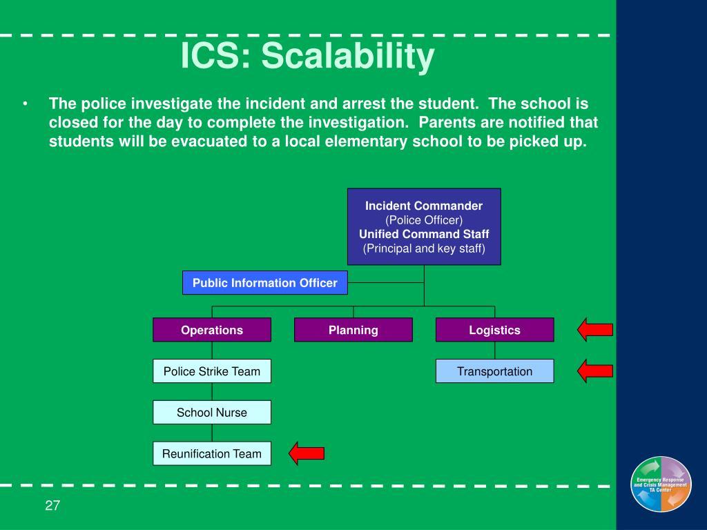 ICS: Scalability