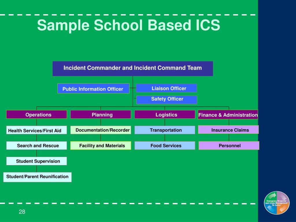 Sample School Based ICS