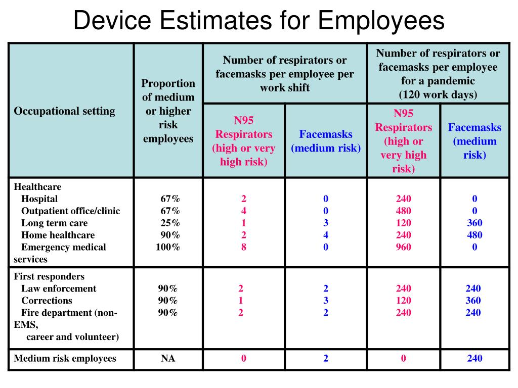 Device Estimates for Employees