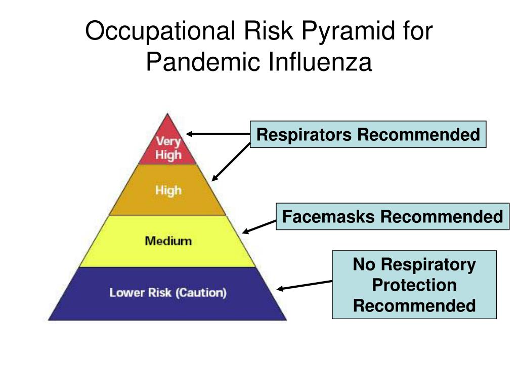 Occupational Risk Pyramid for Pandemic Influenza