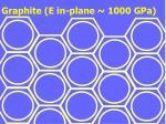 graphite e in plane 1000 gpa