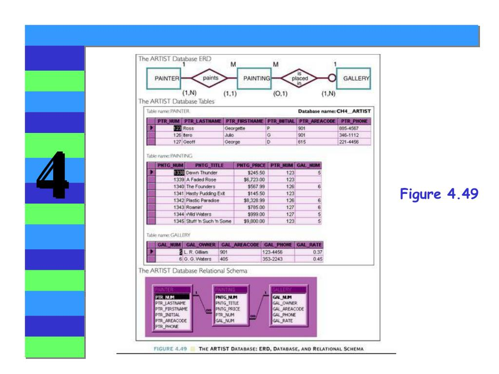 PPT - Chapter 4 Entity Relationship (E-R) Modeling