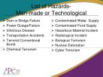 list of hazards man made or technological