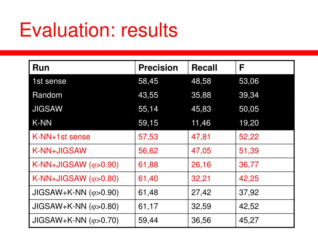 Evaluation: results