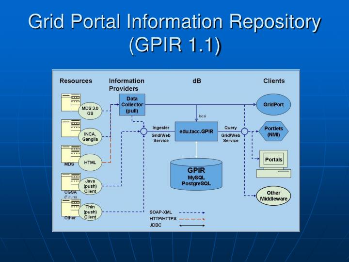 Grid Portal Information Repository