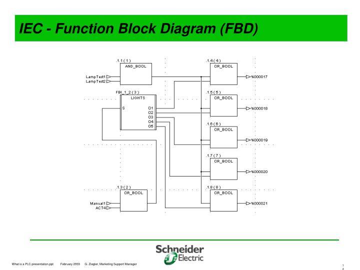 IEC - Function Block Diagram (FBD)