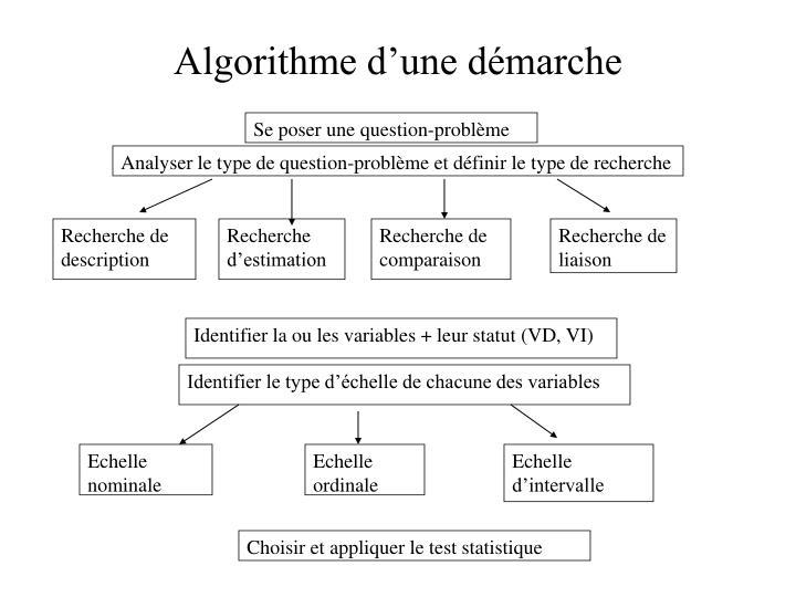 Algorithme d'une démarche