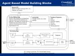 agent based model building blocks