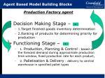 agent based model building blocks1