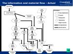 the information and material flow actual