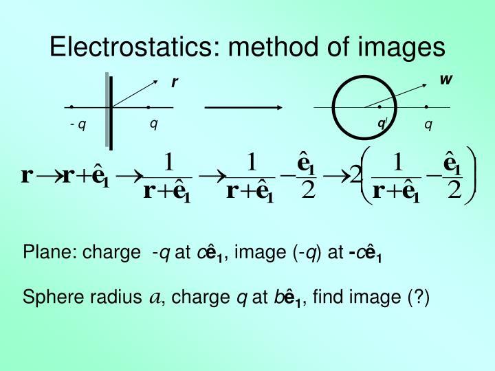 Electrostatics: method of images