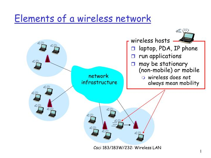 PPT - Elements of a wireless network PowerPoint Presentation - ID:849134