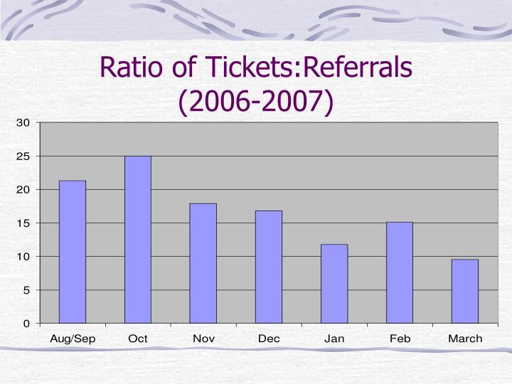 Ratio of Tickets:Referrals