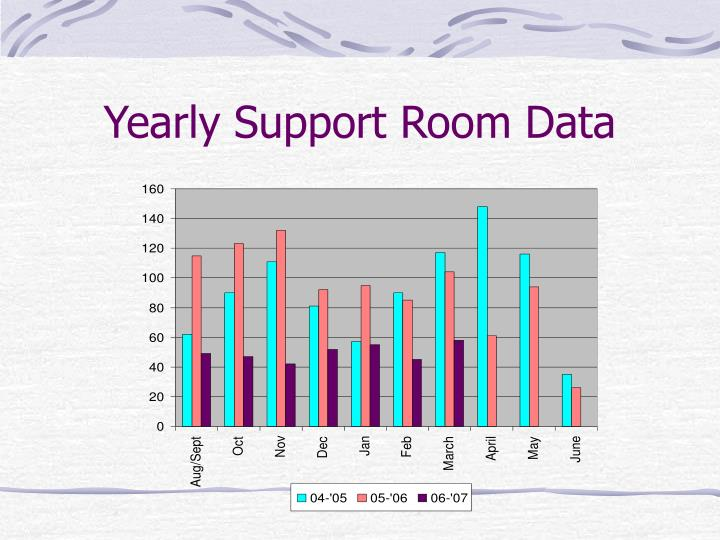Yearly Support Room Data