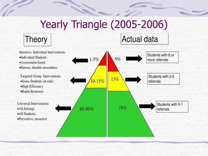 Yearly Triangle (2005-2006)