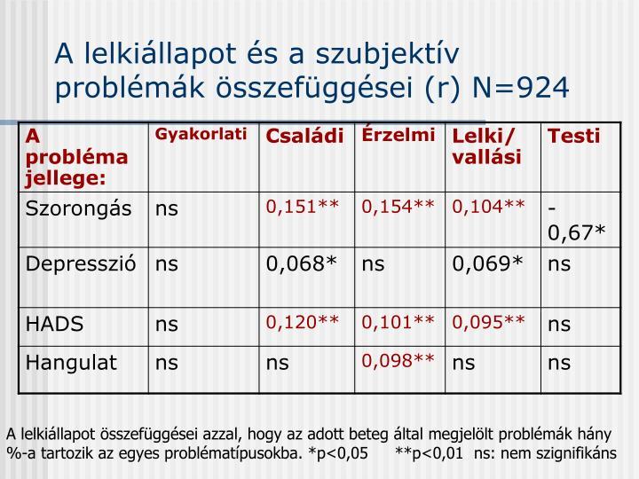 A lelkiállapot és a szubjektív problémák összefüggései (r) N=924