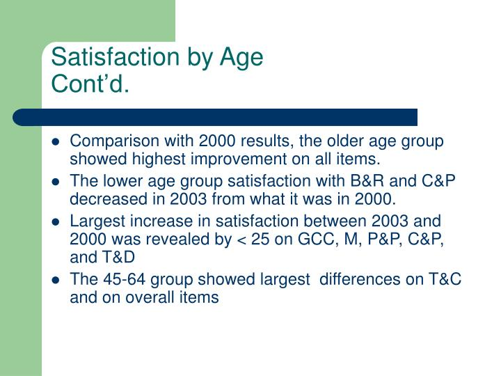 Satisfaction by Age