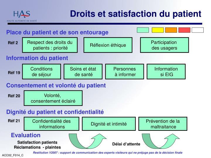 Droits et satisfaction du patient