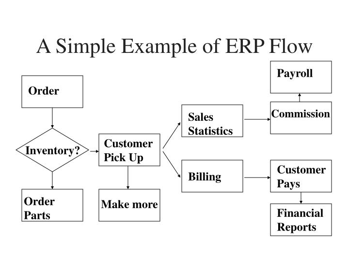 A Simple Example of ERP Flow