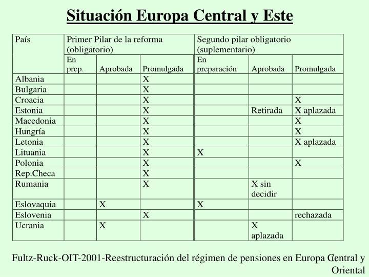 Situación Europa Central y Este