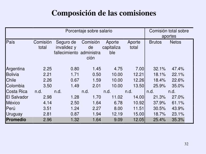 Composición de las comisiones