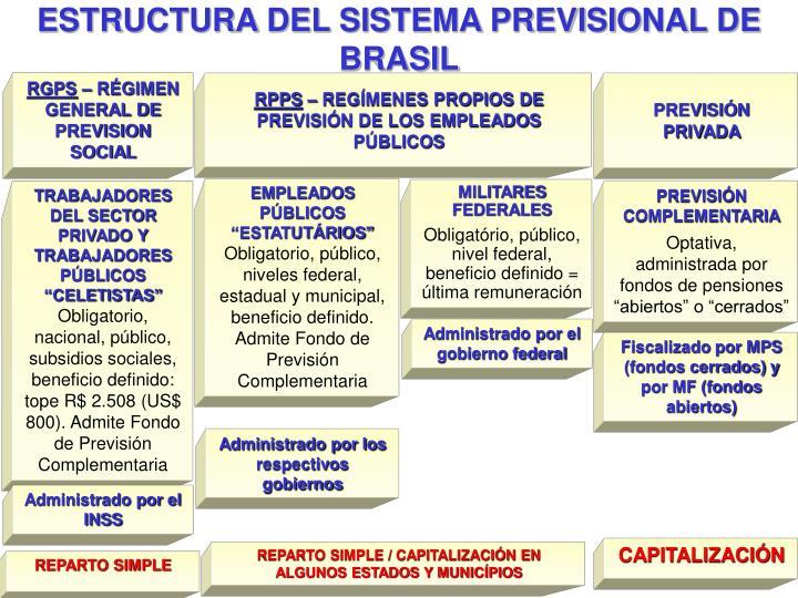 ESTRUCTURA DEL SISTEMA PREVISIONAL DE BRASIL