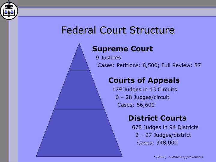 Federal Court Structure