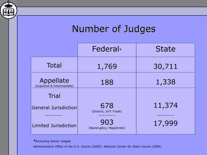Number of Judges